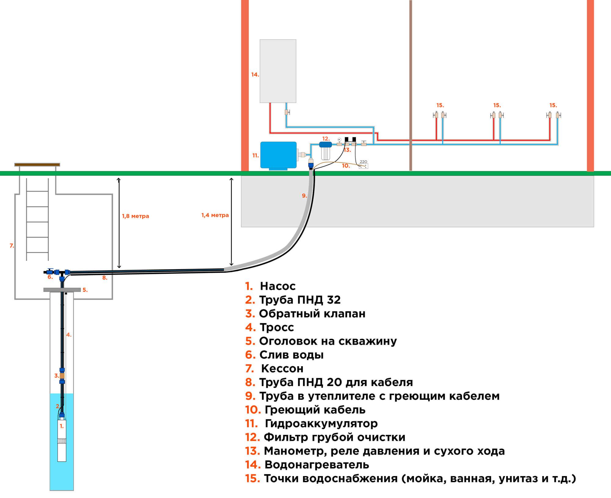 Схемы водоснабжение загородного дома из скважины своими руками 707